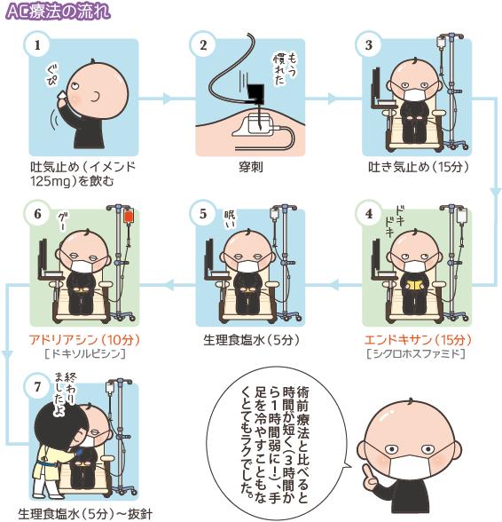 AC療法の流れ