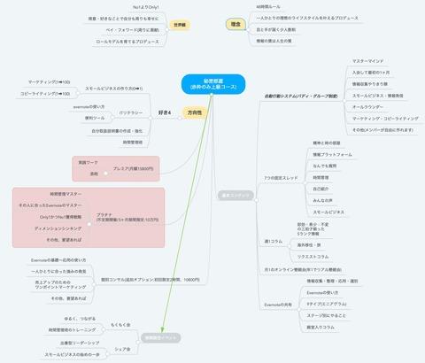 2019-09-22 10.01.52 www.mindmeister.com 0cb3bdeb45b4