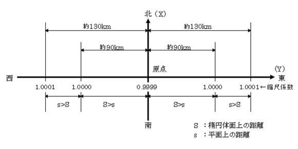 平面直角座標1