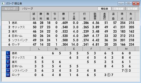 2017-01-50試合パ・リーグ順位
