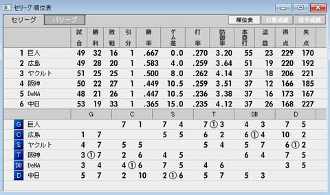 2017-01-50試合セ・リーグ順位