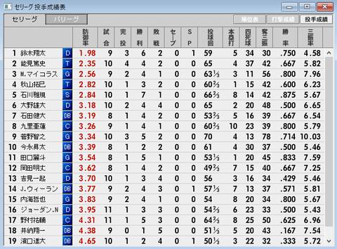 2017-01-50試合セ・リーグ投手