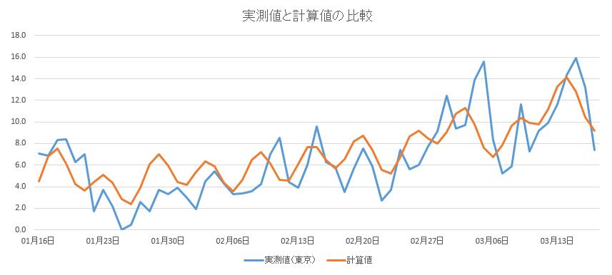 気温実測値と計算値の比較