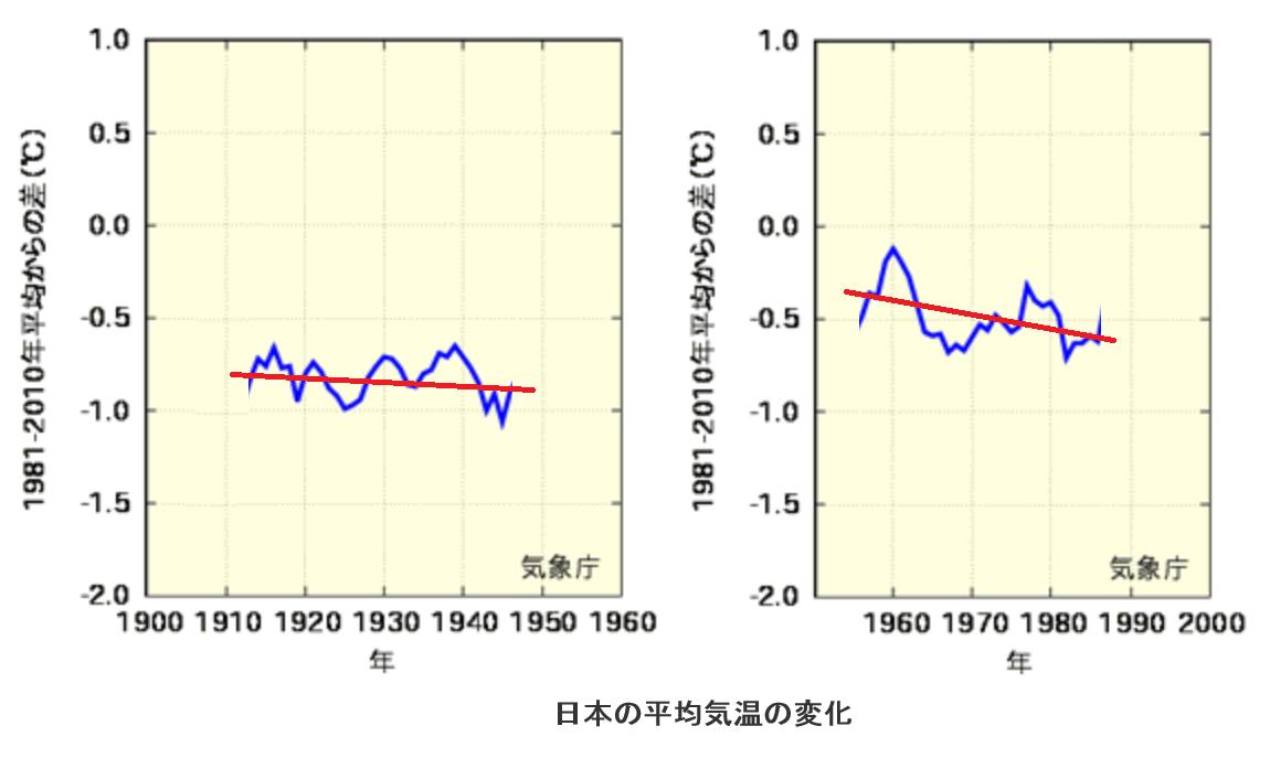 1910~1985年の気温傾向