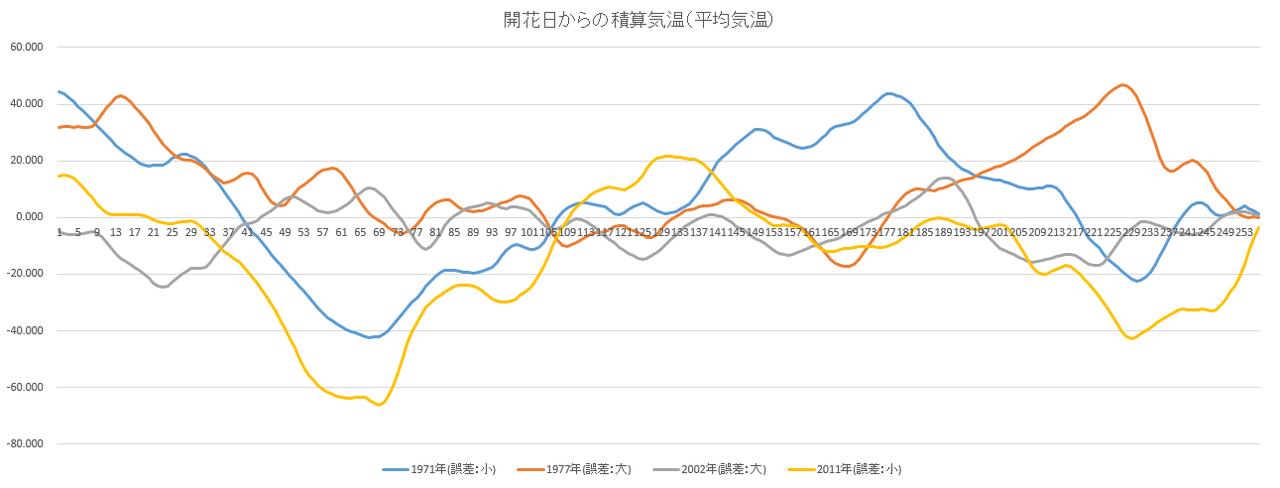 開花日からの積算平均気温(1971 1977 2002 2011)