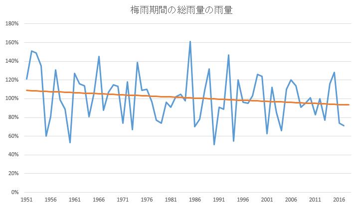 梅雨期間の総雨量の変化