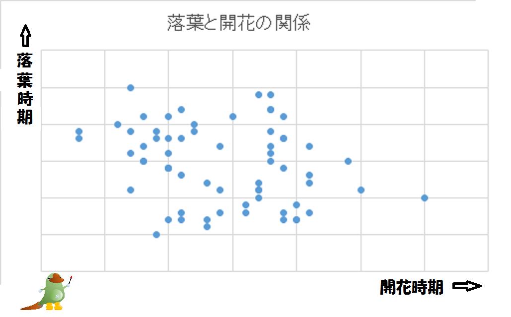 落葉と開花の関係グラフ