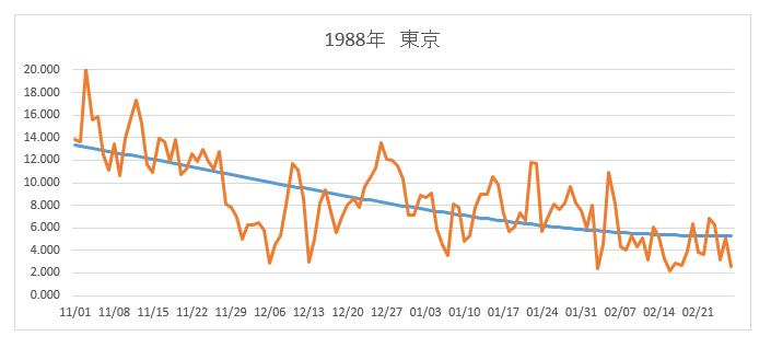 東京1988年改良版