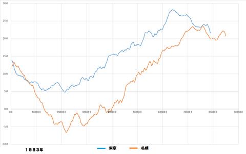 桜開花予測解析1983グラフ4