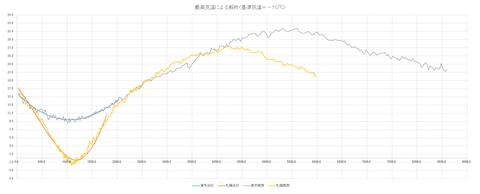 桜開花予測解析 最高気温ー10℃