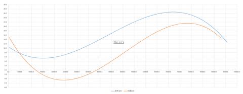 桜開花予測解析トータルグラフ5-3