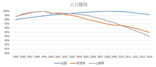 人口推移(奈良・山梨)