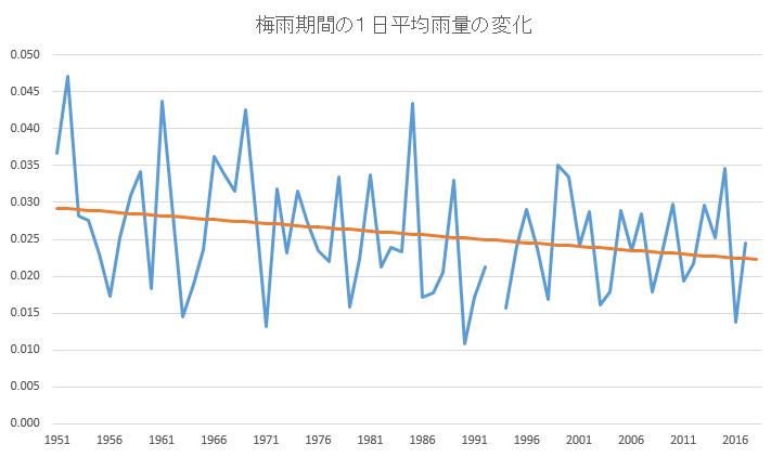 梅雨期間の1日平均雨量の変化