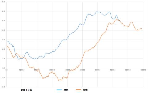 桜開花予測解析2013グラフ4