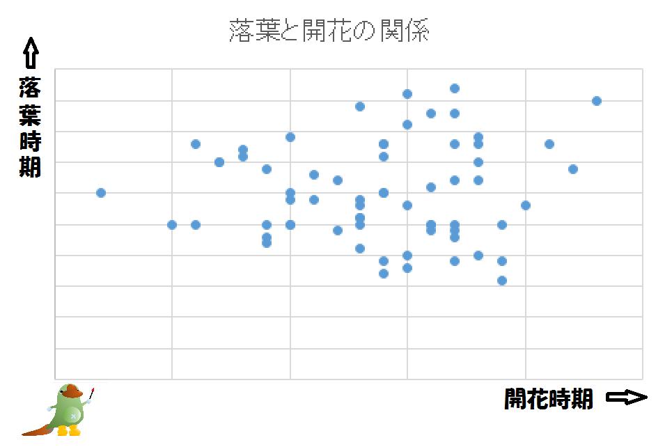 落葉と開花の関係グラフ(鹿児島)
