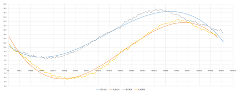 桜開花予測解析トータルグラフ5-2
