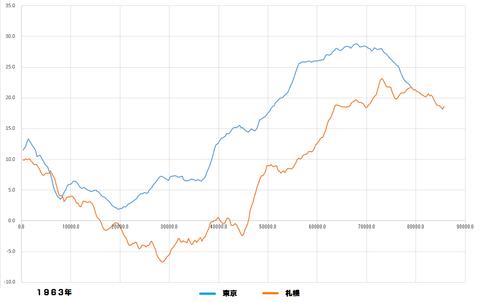 桜開花予測解析1963グラフ4