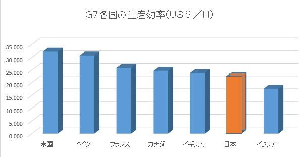 G7生産効率
