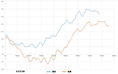 桜開花予測解析2003グラフ4