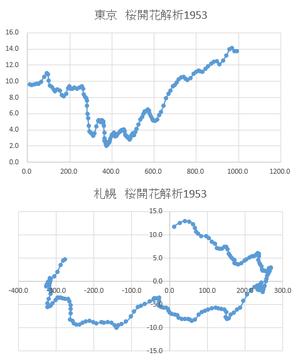 桜開花予測解析1953グラフ