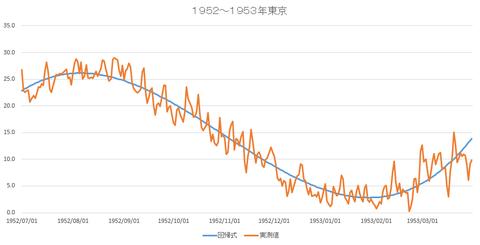 東京1953年回帰
