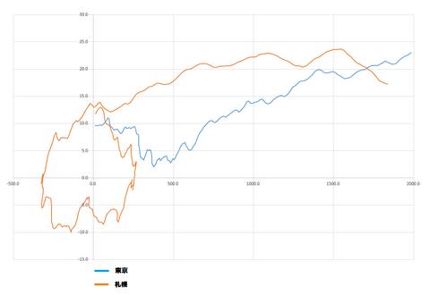 桜開花予測解析1953グラフ2