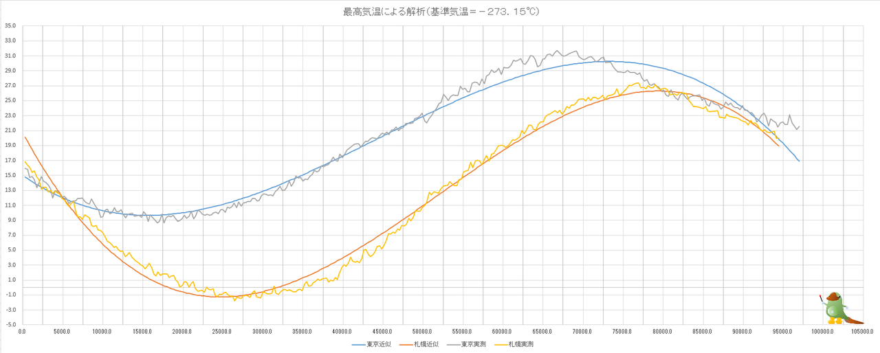 累積気温(最高気温+絶対温度)
