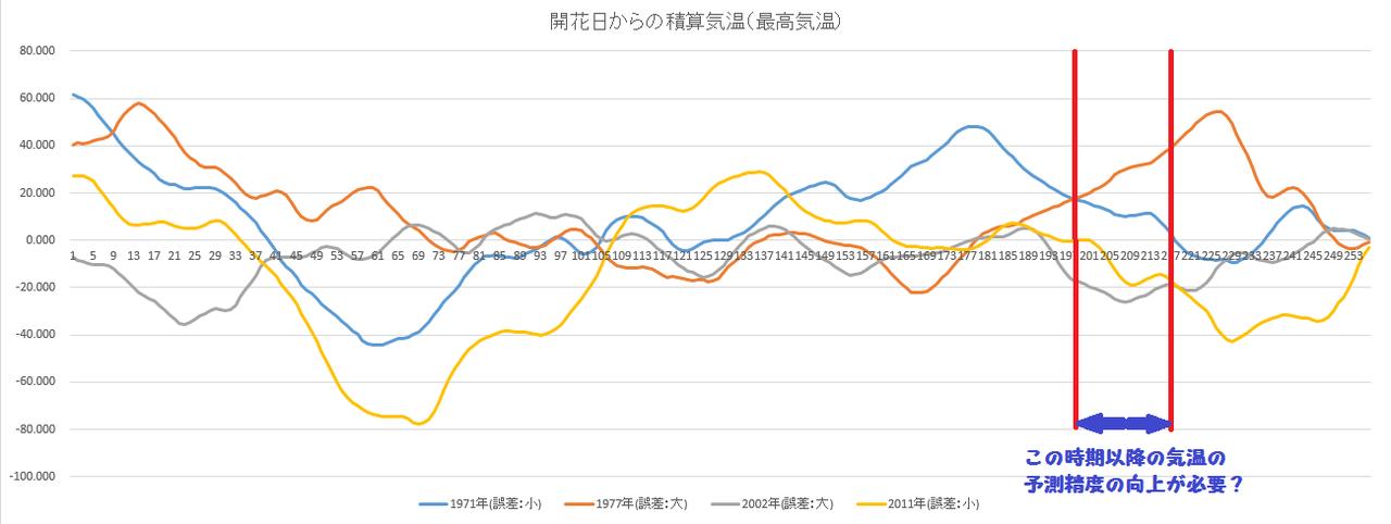 開花日からの積算最高気温(1971 1977 2002 2011)