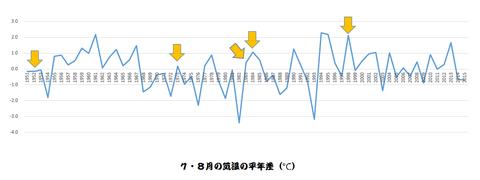 7・8月気温と台風発生の関係