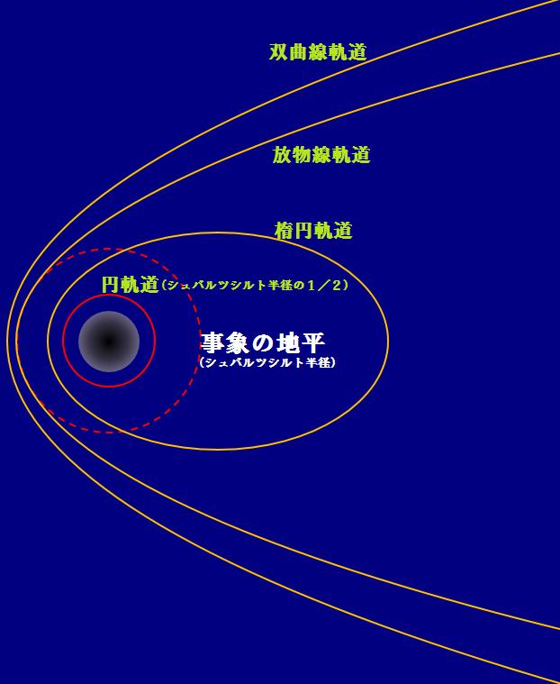 ブラックホールの光速の軌道