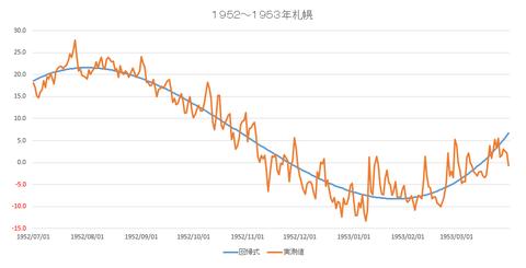札幌1953年回帰