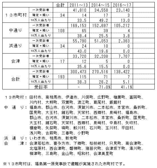 福島甲状腺癌検査表