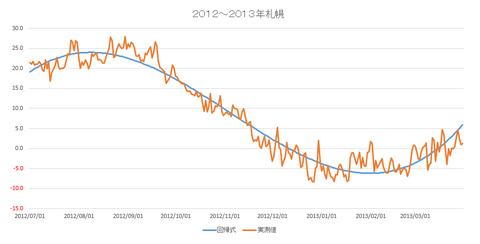 札幌2013年回帰