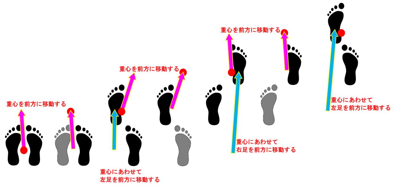 動的安定歩行