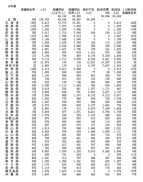 県別人口目標2