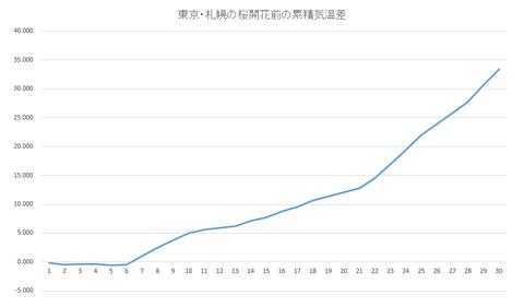 東京・札幌 桜開花前の累積気温の差