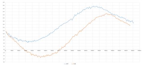 桜開花予測解析トータルグラフ5-1