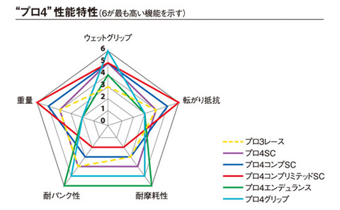 pro4_graph