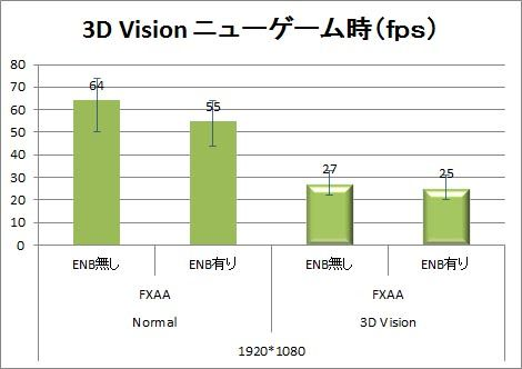 3D Visionニューゲーム時fps
