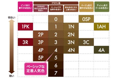 awa_chart