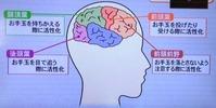 ジャグリング脳