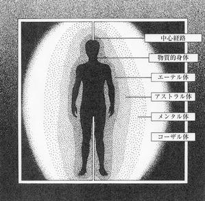 人間の微細エネルギー場