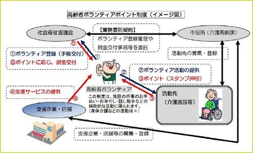 介護ボランティアポイント制度イメージ図