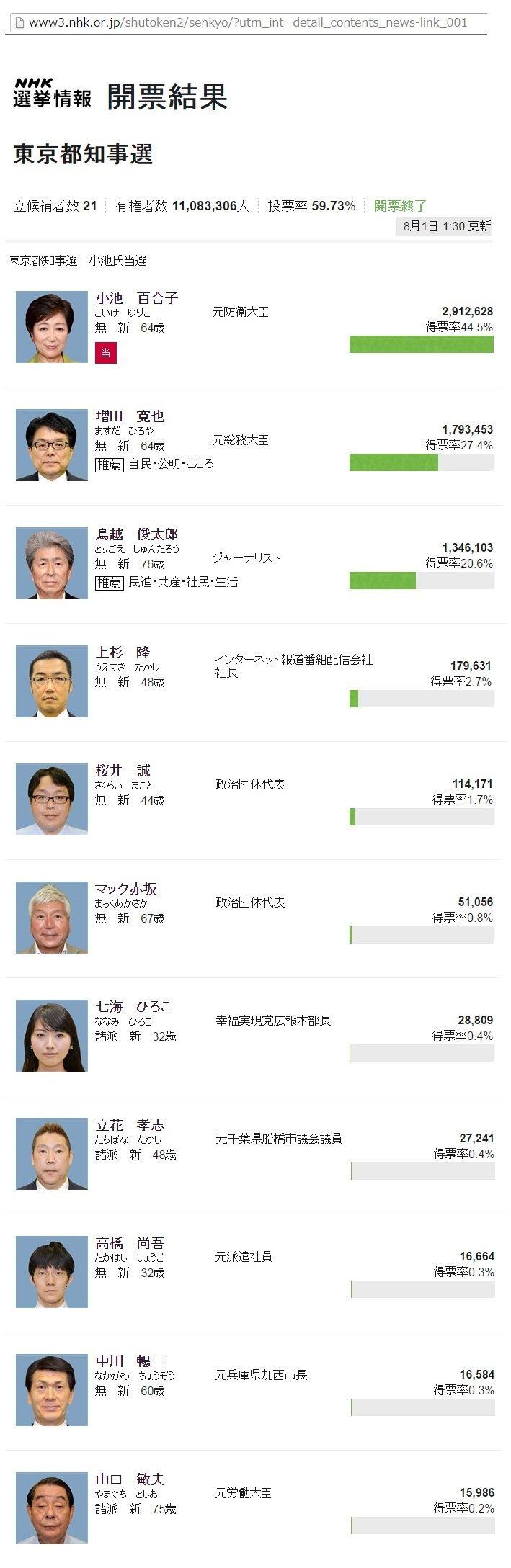 選挙結果1