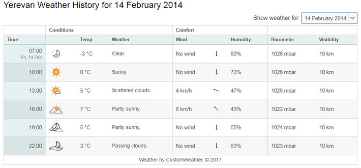 2月14日の気温