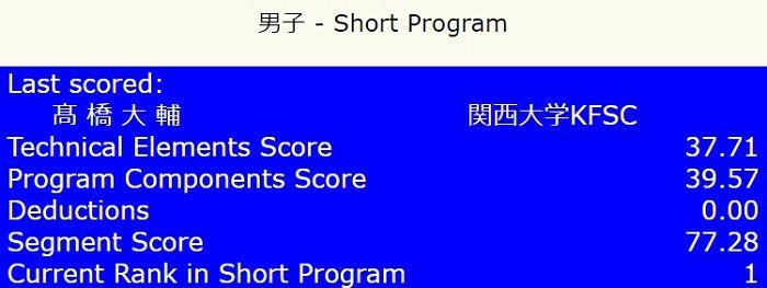大ちゃん復帰戦 近畿大会 SP終わって暫定1位 77.28点!