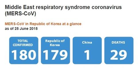 MERS さらに感染者1人と死者が2人増えている!