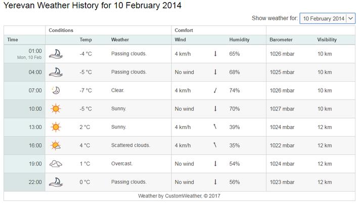 2月10日の気温