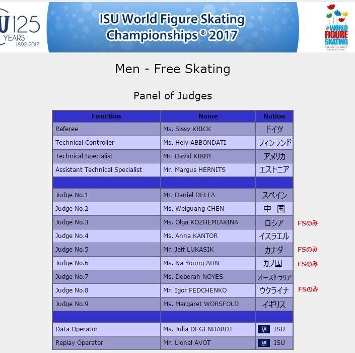 ワールド男子FSジャッジ と 加点を一番もらった人