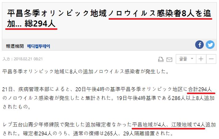 平昌ノロウィルス禍 275人→294人 (2/20現在)